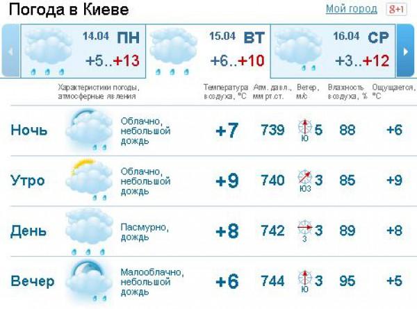 7 погод