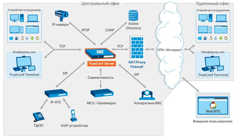 TrueConf Server  2