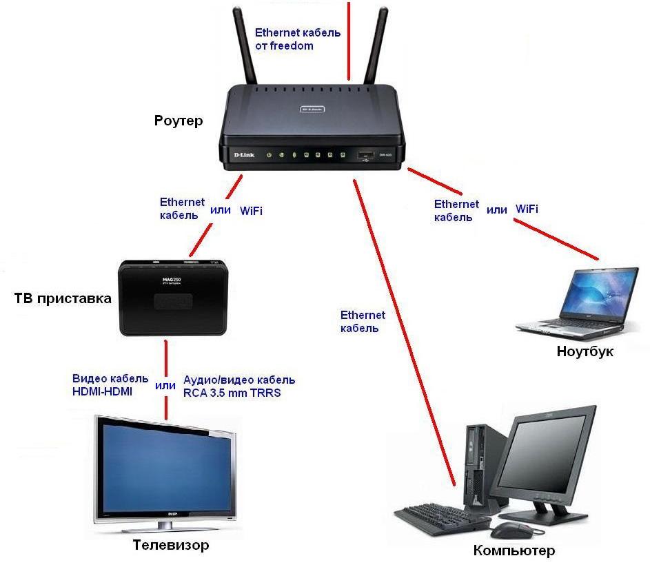 Что такое маршрутизатор? Подключение, настройка и работа с беспроводными маршрутизаторами