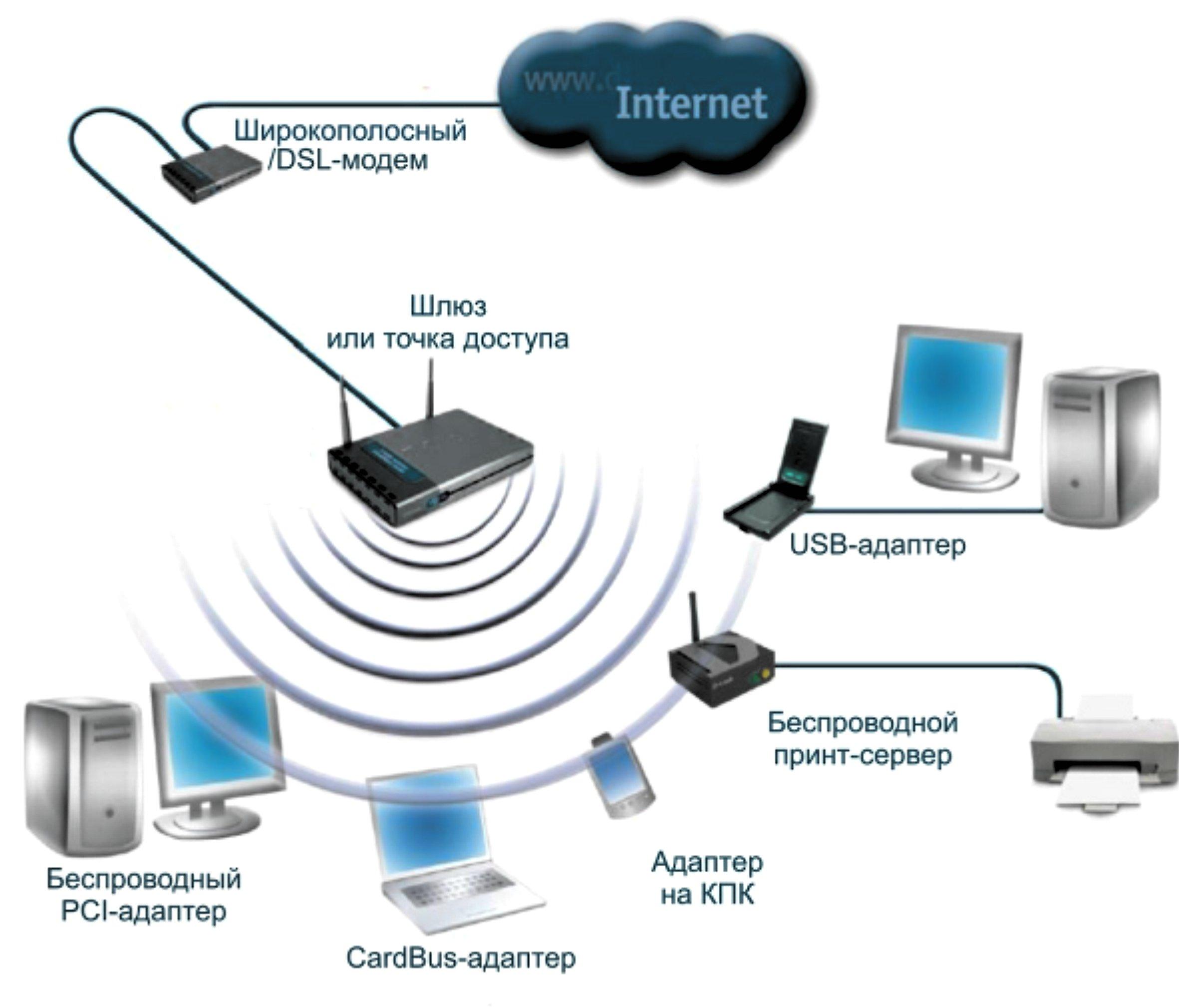 Беспроводная сеть – что это такое? Инструкция к применению