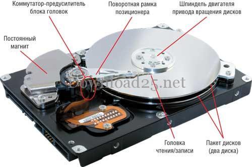 Как выбрать жесткий диск для компьютера и что это такое?
