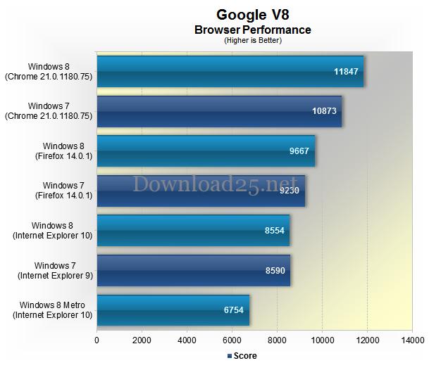 Какой лучший браузер для Windows, самый быстрый браузер для Виндовс, тест, графики